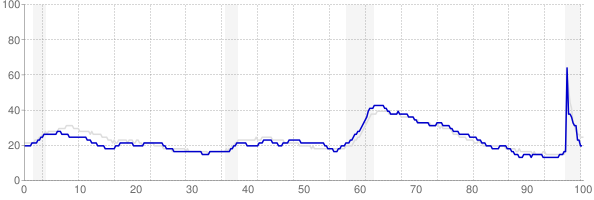 Tennessee monthly unemployment rate chart from 1990 to February 2021